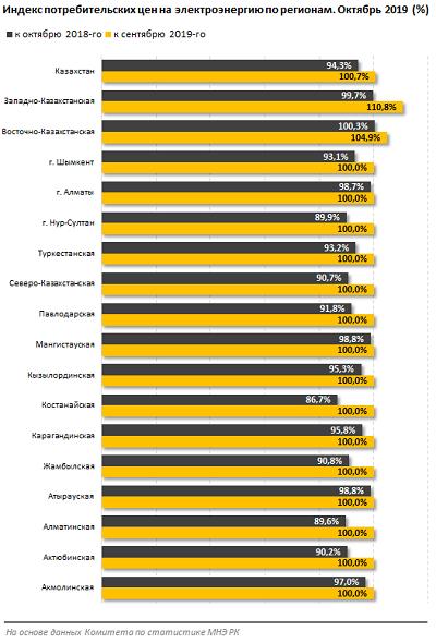 В ЗКО самые высокие тарифы за электроэнергию, фото-1